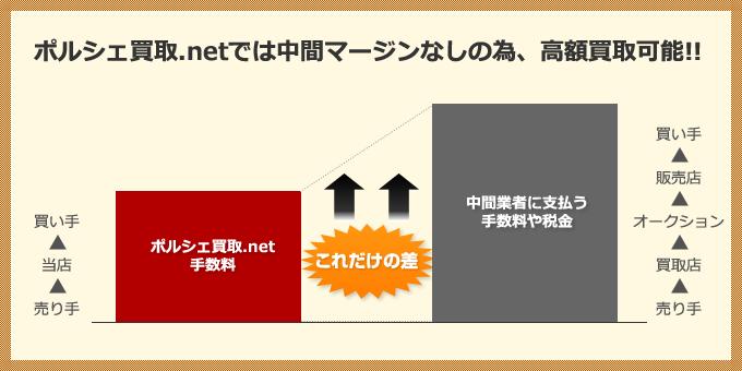 ポルシェ買取.netでは中間マージンなしの為、高額買取可能!!